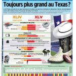 Super Bowl - Toujours plus grand au Texas
